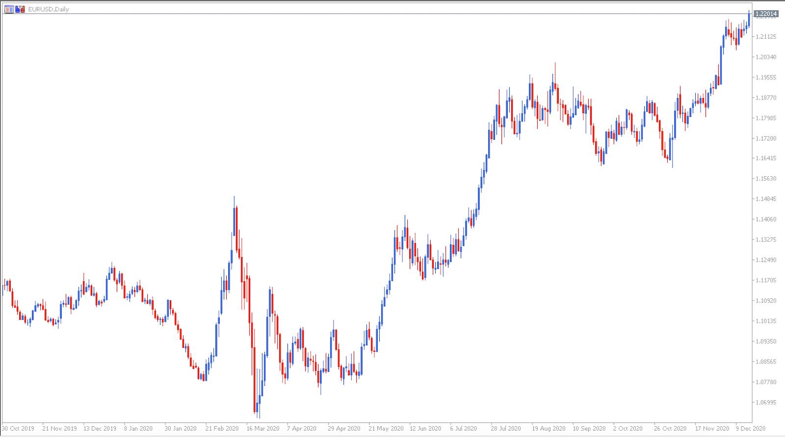 gráfico de preços eurusd a 16 de dezembro - Admiral Markets