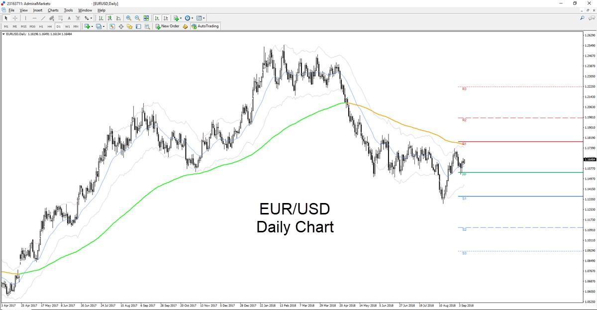 EUR/USD dienas grafiks