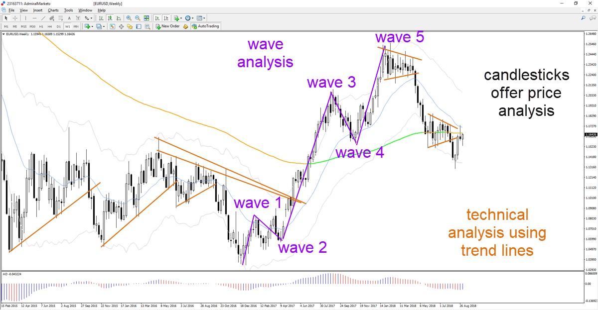 EURUSD viļņu analīze