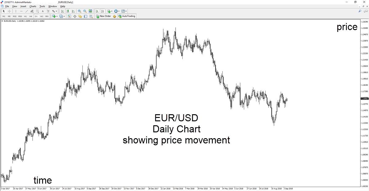 EURUSD dienas grafiks