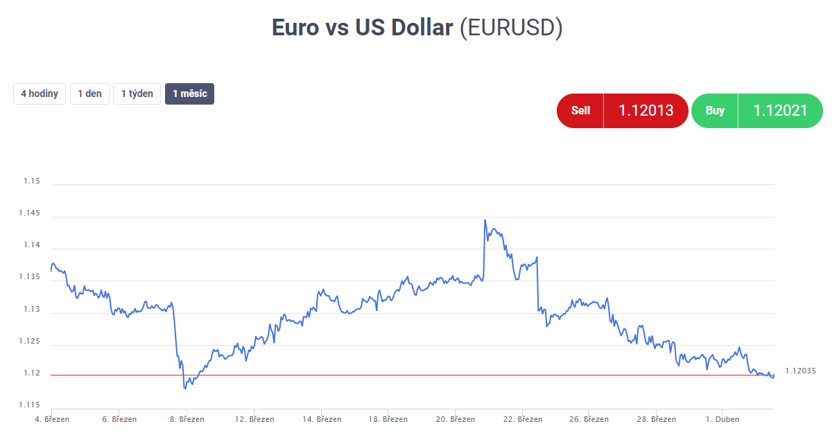 Forex cenové grafy - EURUSD