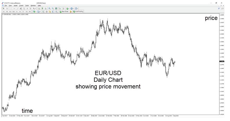 Par EUR USD