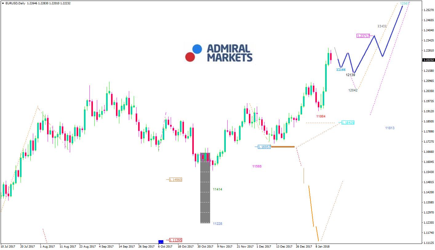 EURUSD-Analyse von Admiral Markets 17.01.2018