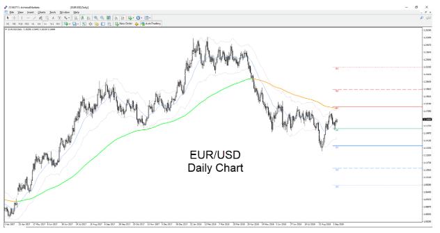 PAR DE DIVISAS EUR USD