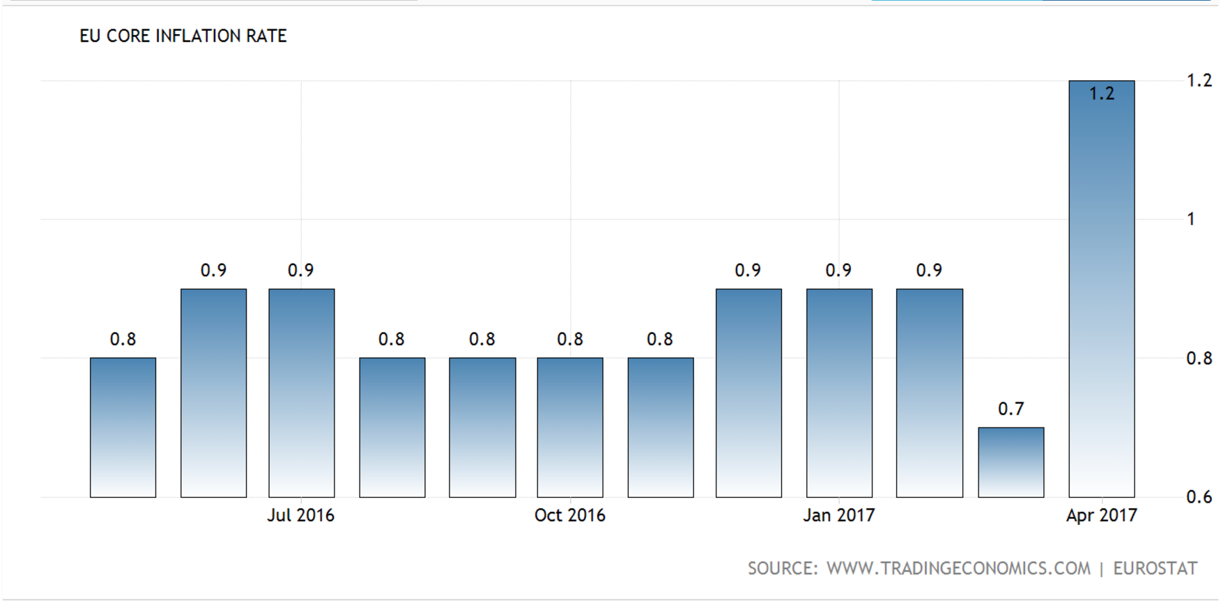 EU Core Inflation Rate