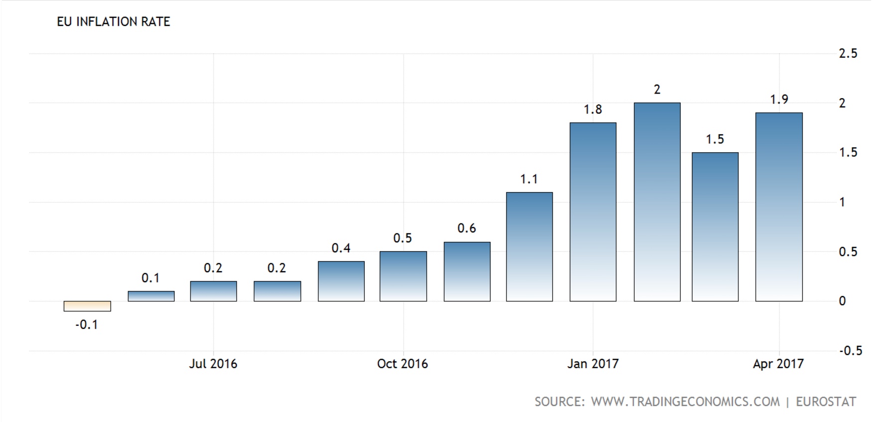 EU Inflation Rate