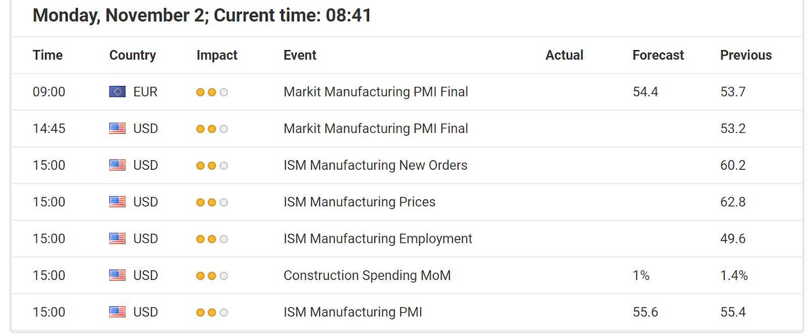 Economic Events November 02, 2020