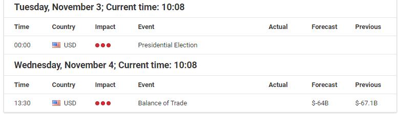 Economic Events November 04, 2020