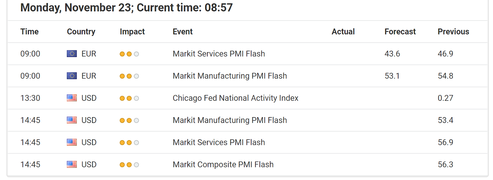 Economic Events November 20