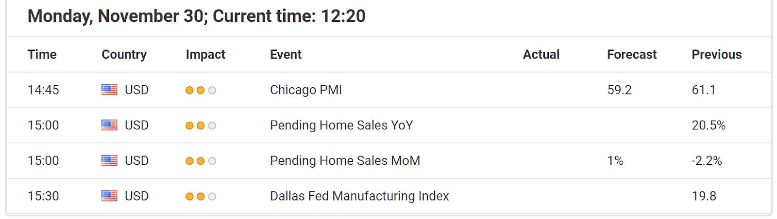 Economische gebeurtenissen 30 november
