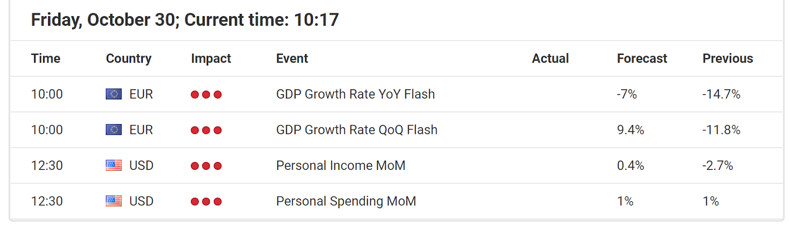 Economic Events October 30, 2020