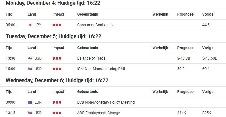 Economische kalender en Forex kalender