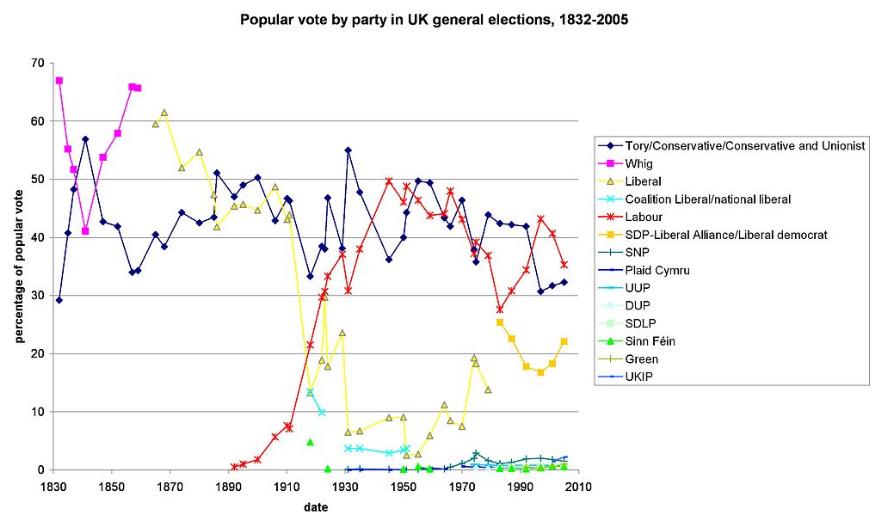 Eléctions législatives Royaume-Uni