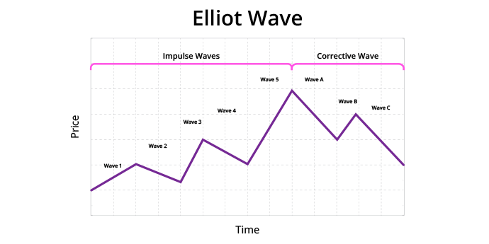 Pembacaan Elliott Wave Pada Grafik
