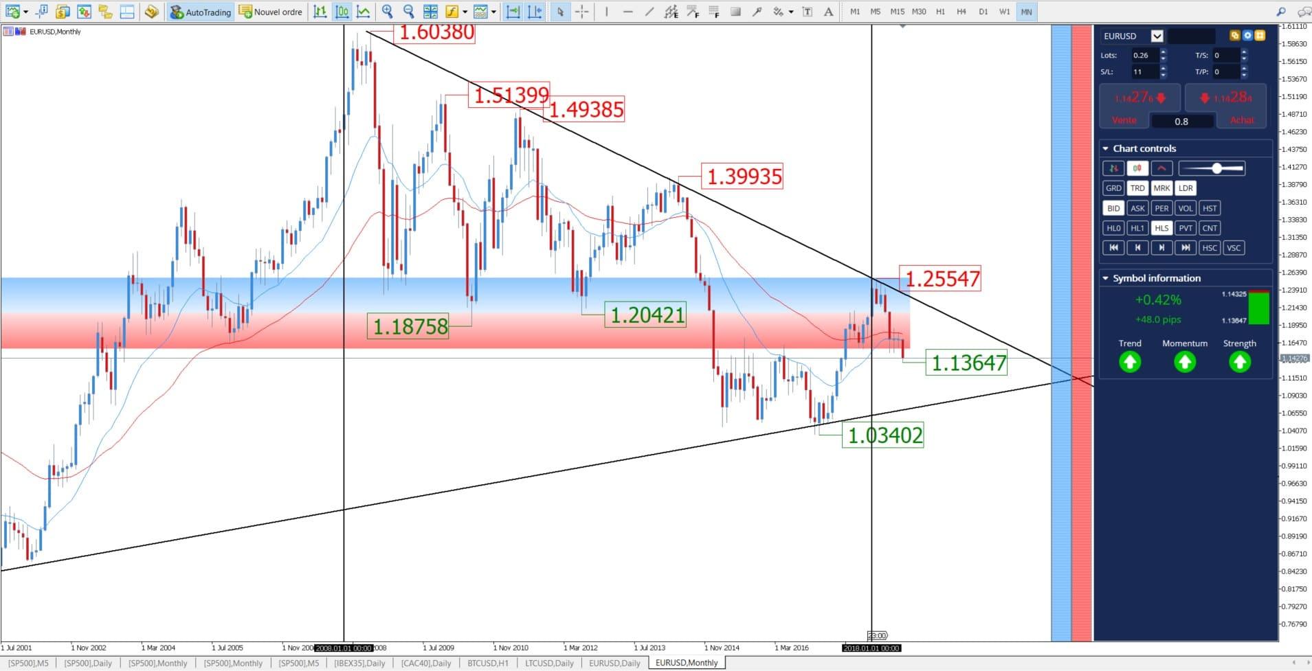 eur usd chart - trading euro dollar