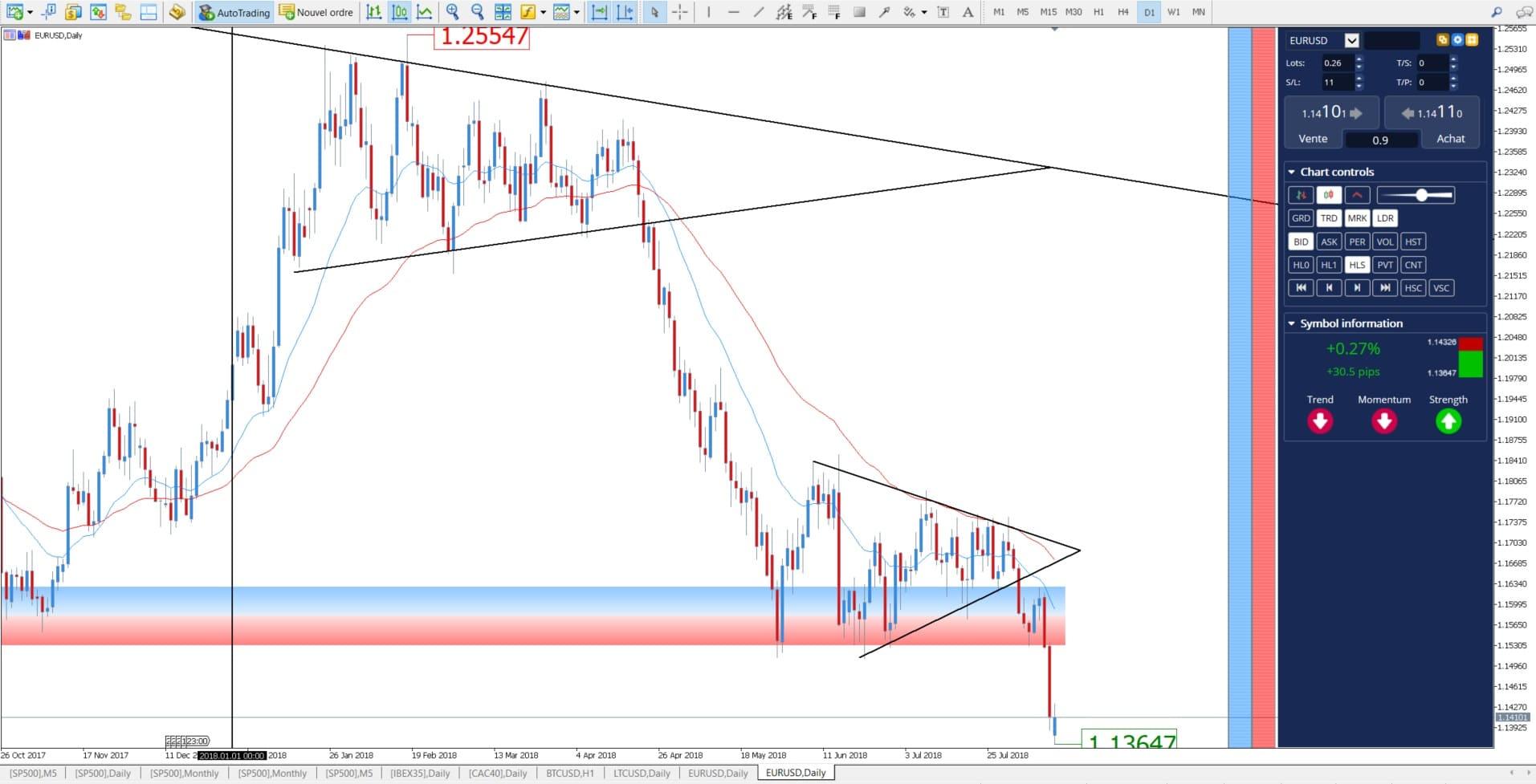 trading eur usd - eur/usd metatrader