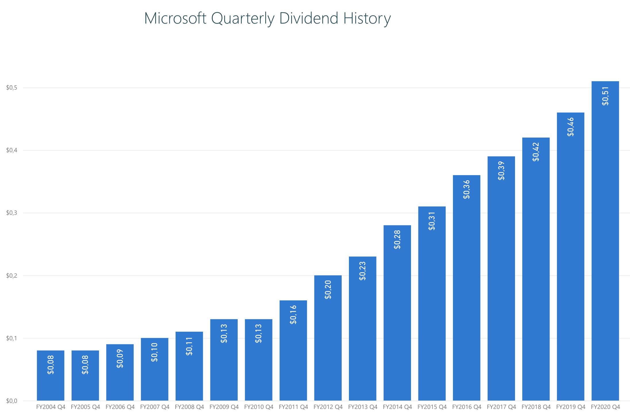 Microsoft Stock - evolução dividendos