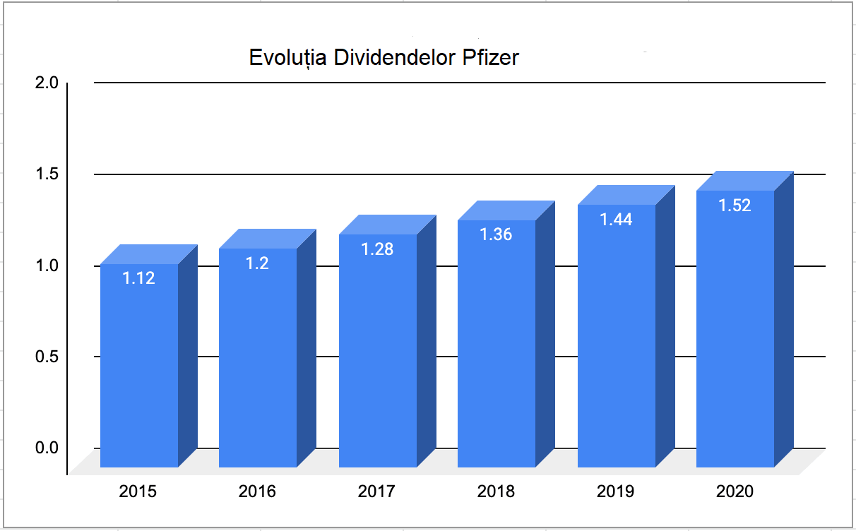 Pfizer Dividende