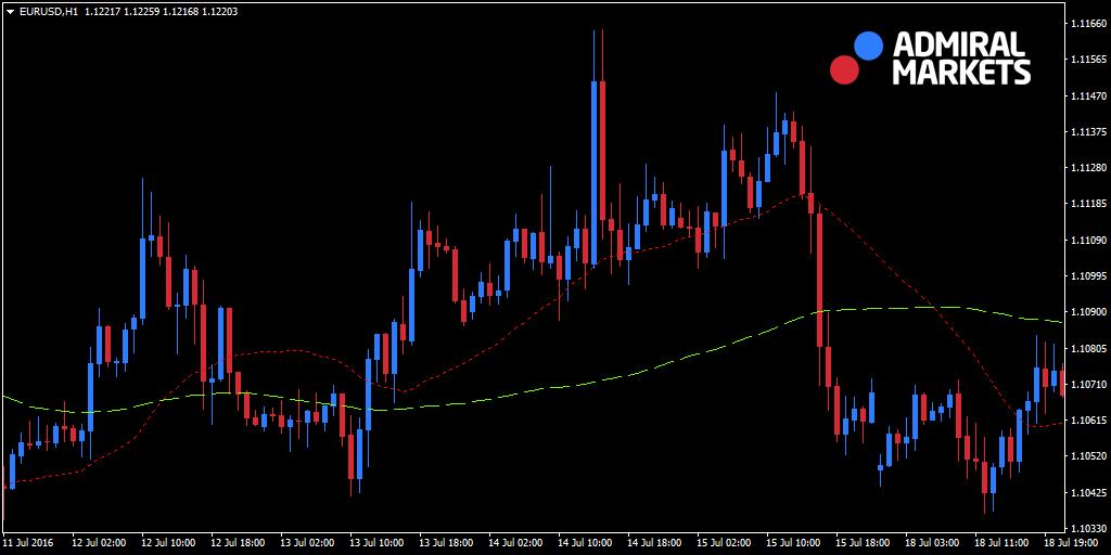 swing trader moyenne mobile