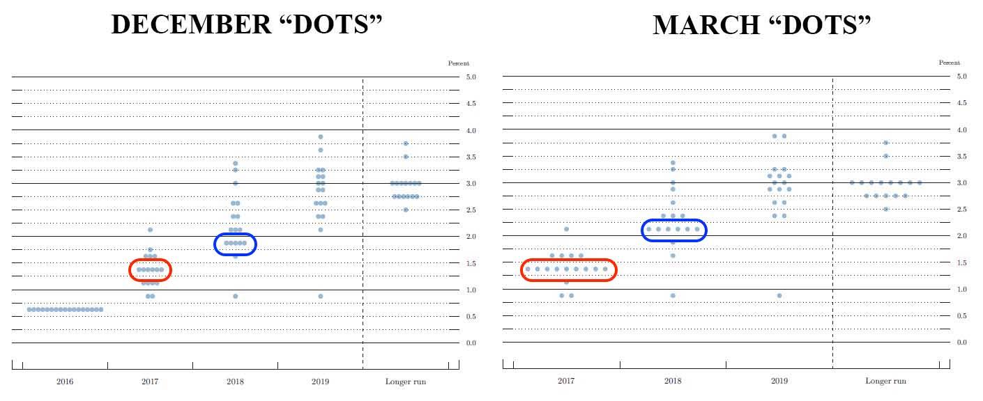 FED plot charts