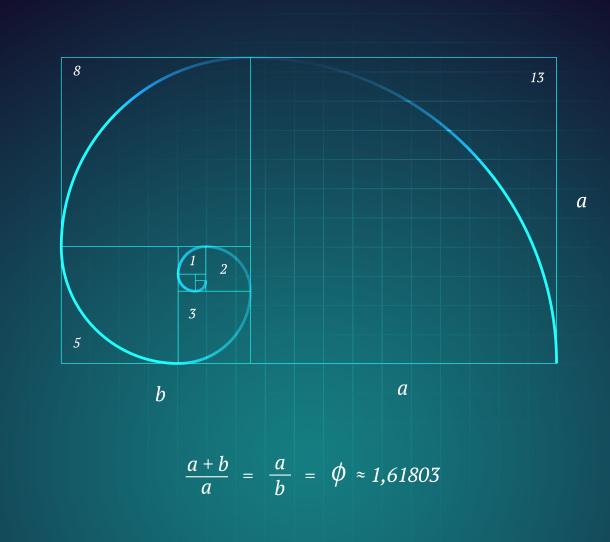 Estudio de Fibonacci con serie aurea