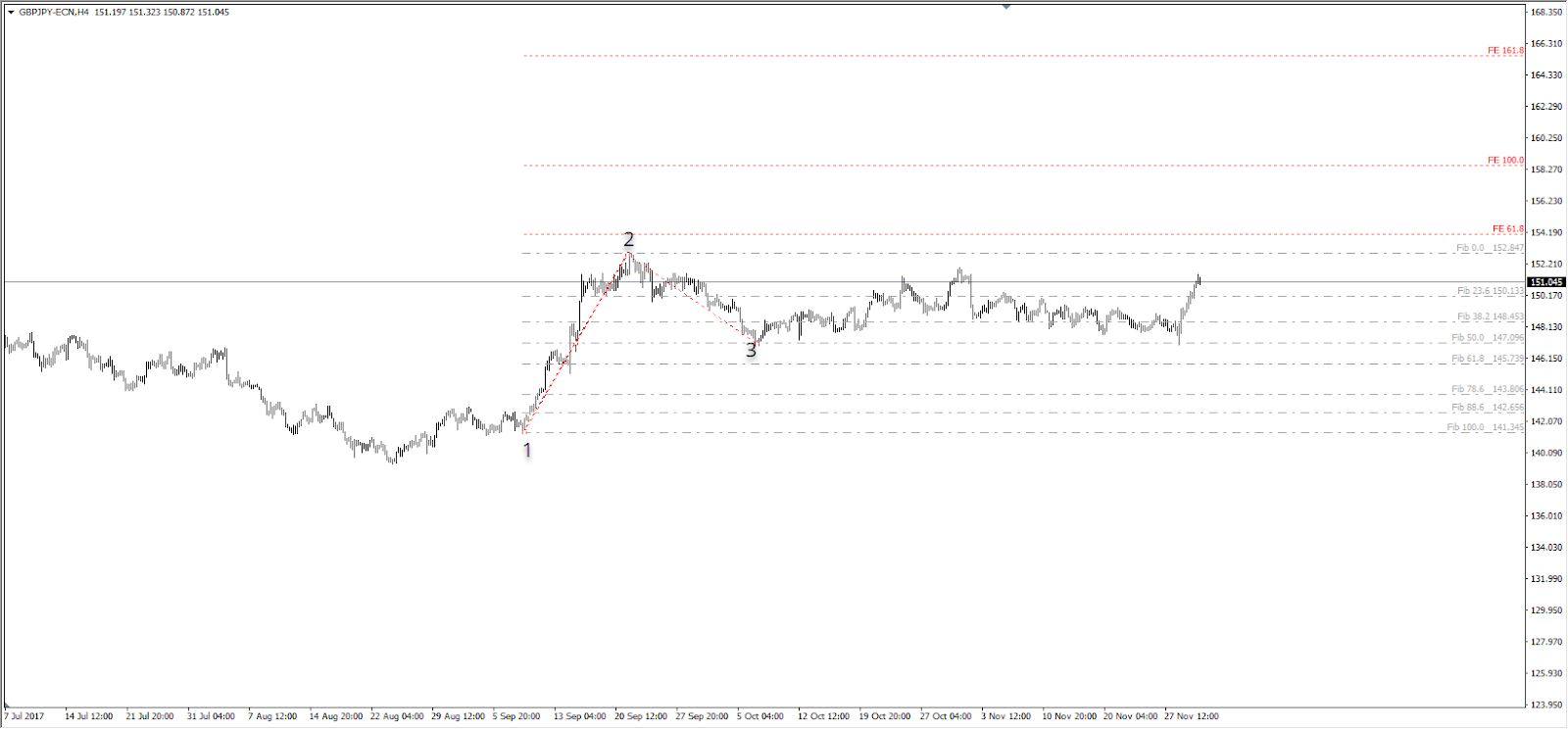 MT4 support and resistance