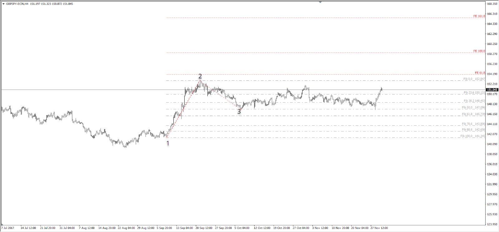 Fibonači atbalsta un pretestības (sup/res) līmeņu tirdzniecība