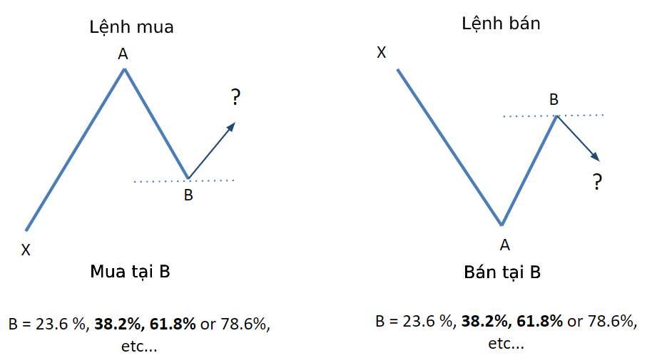 Cách sử dụng Fibonacci retracement trong chứng khoán