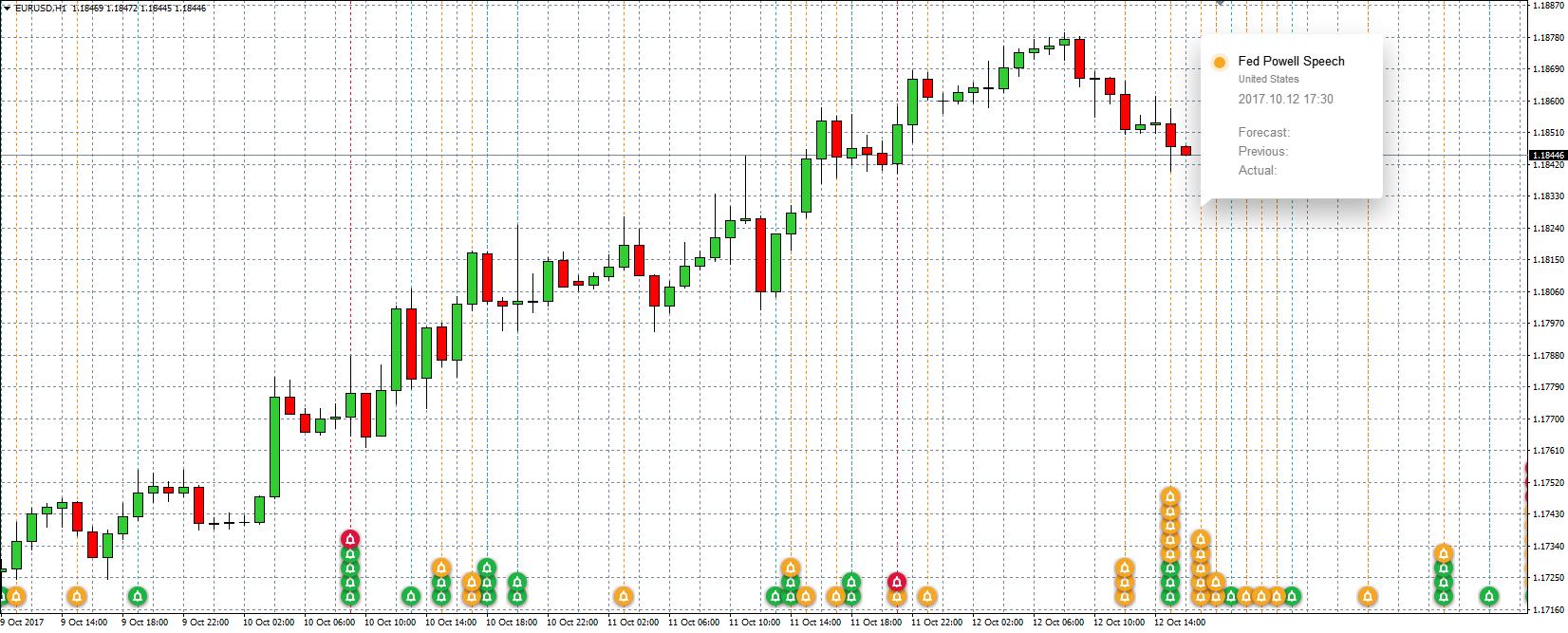 Forex calendar indicator mt4