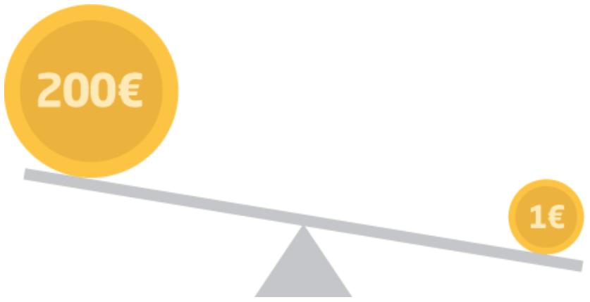 Forex Trading zonder Hefboomeffect
