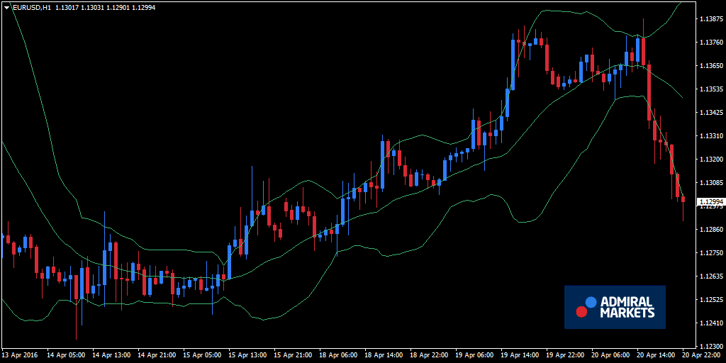Forex indicator voor volatiliteit - Bolling Bands