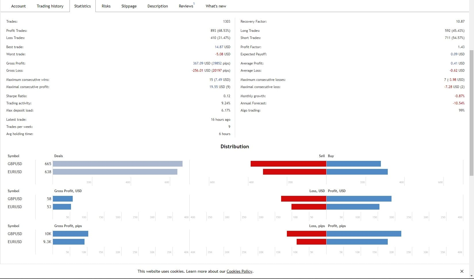 Forex obchodní signály - statistika