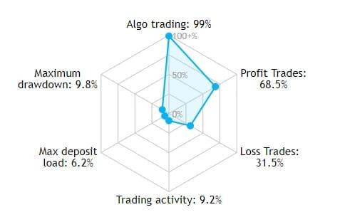 Obchodní signály Forex analýza