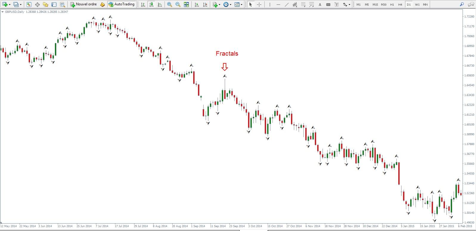 fractal indicateur de trading metatrader