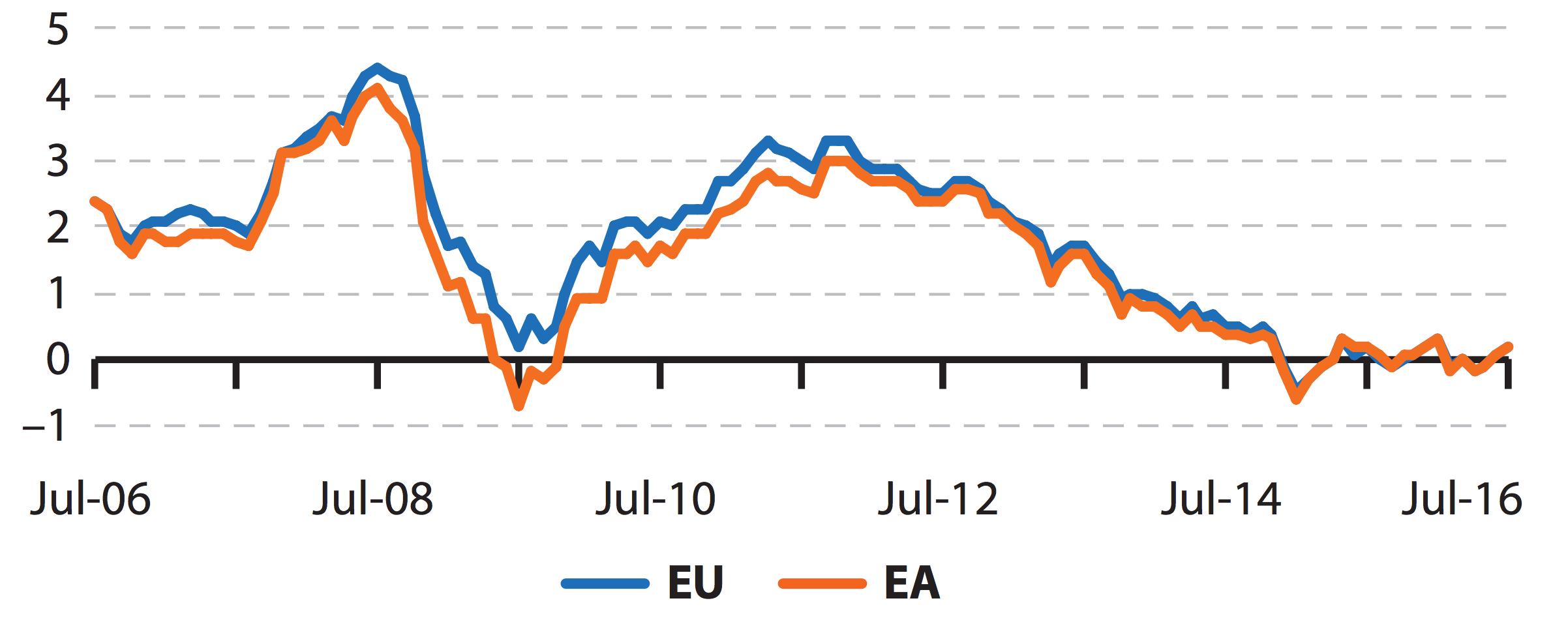 inflation en europe