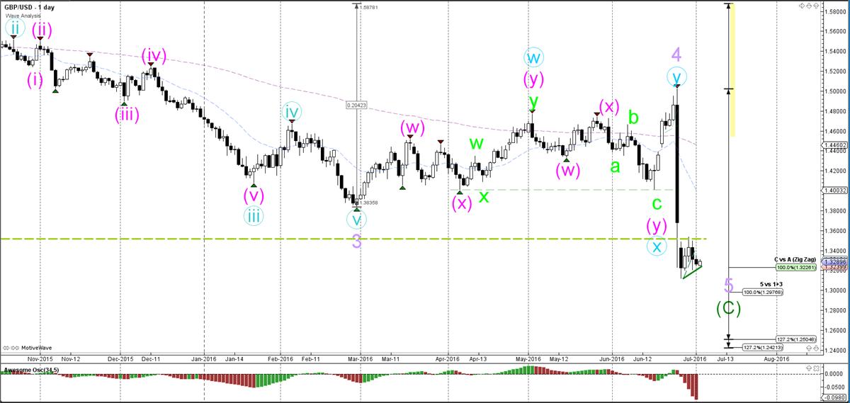 GBP-USD-dag-grafiek-wave analyse-04-07-2016