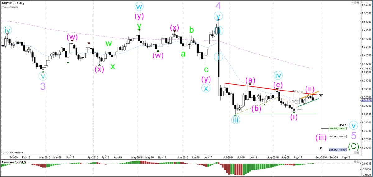 GBP-USD-dag-grafiek-wave analyse-29-08-2016
