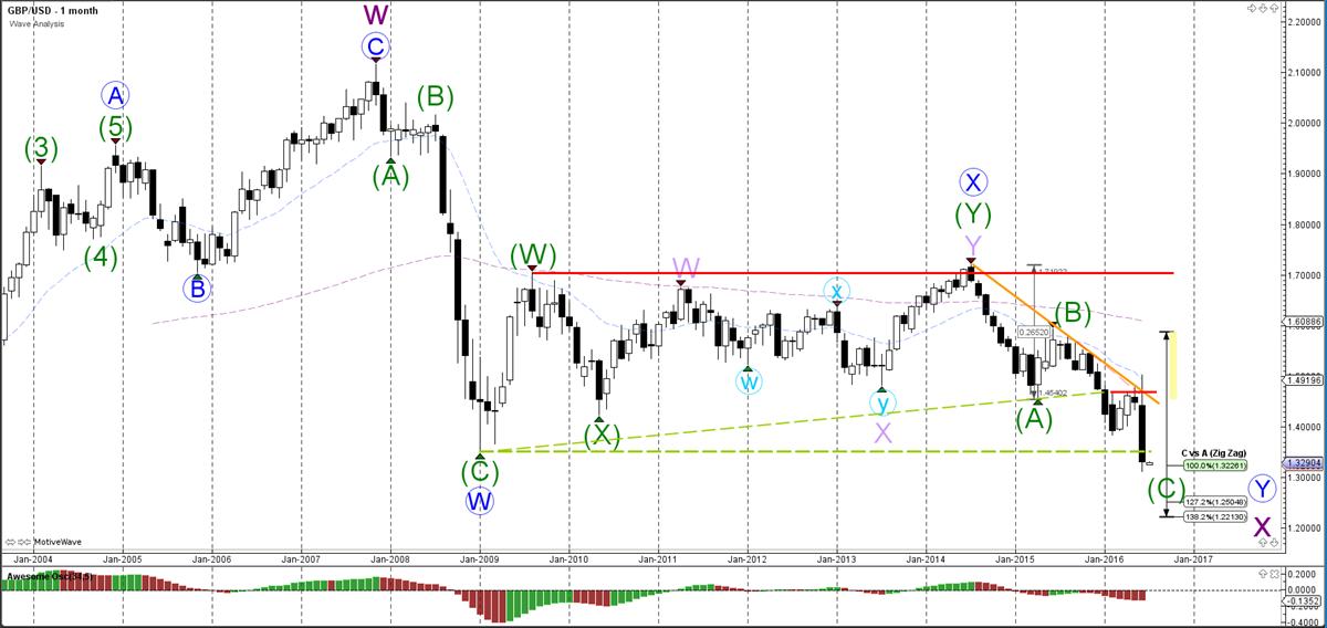 GBP-USD-maand-grafiek-wave analyse-04-07-2016