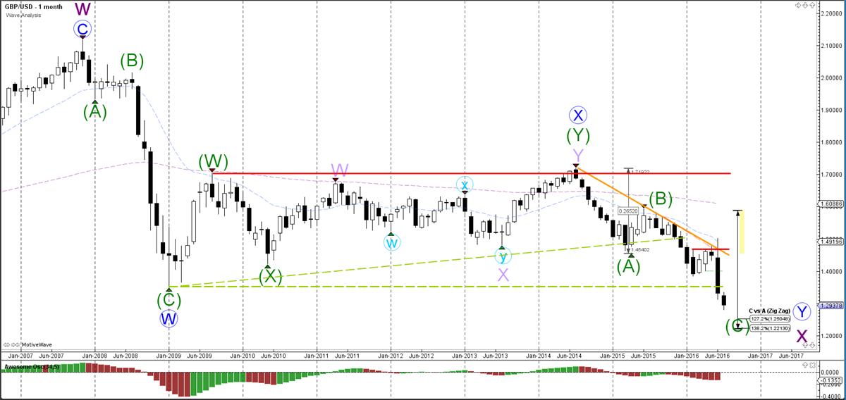 GBP-USD-maand-grafiek-wave analyse-11-07-2016