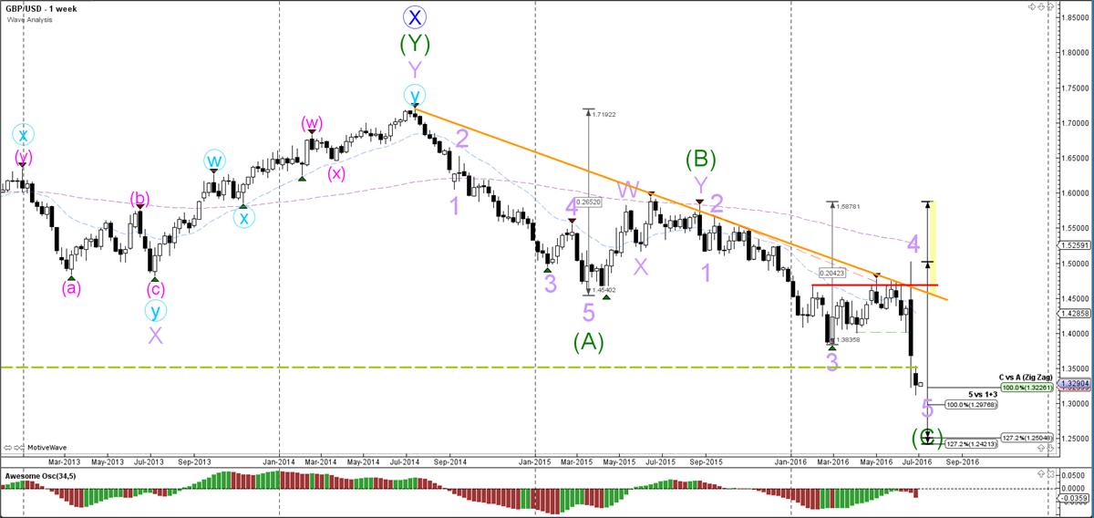 GBP-USD-week-grafiek-wave analyse-04-07-2016
