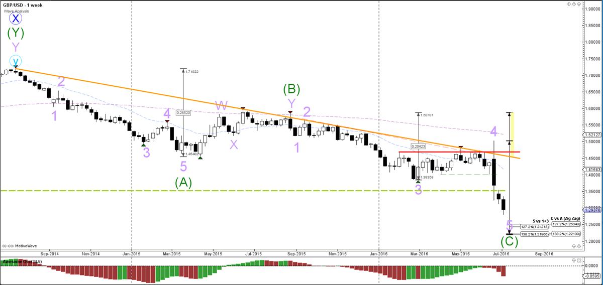 GBP-USD-week-grafiek-wave analyse-11-07-2016