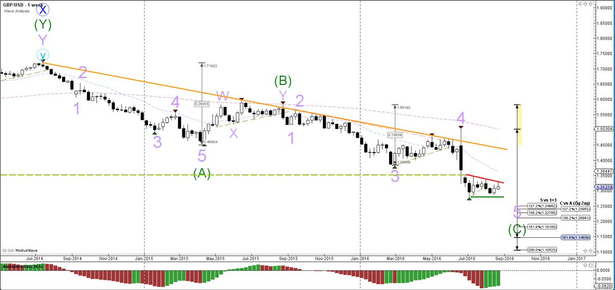 GBP-USD-week-grafiek-wave analyse-29-08-2016