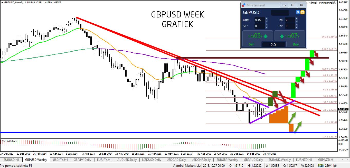 GBPUSD week grafiek