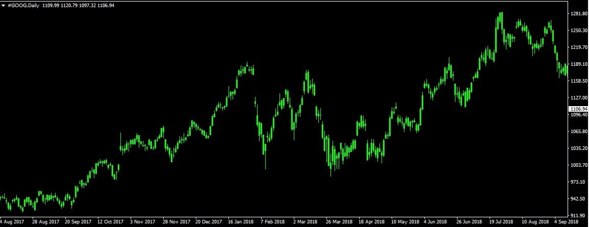 Google forex day trading