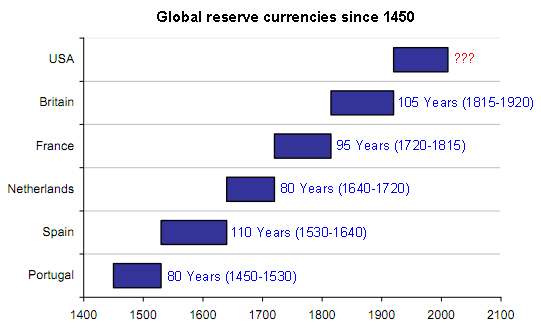 reserve currency since
