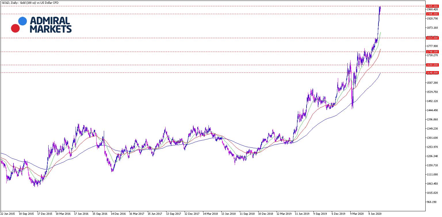 Gold Analyse & Prognose 04.08.2020 - Tagesansicht Chartanalyse