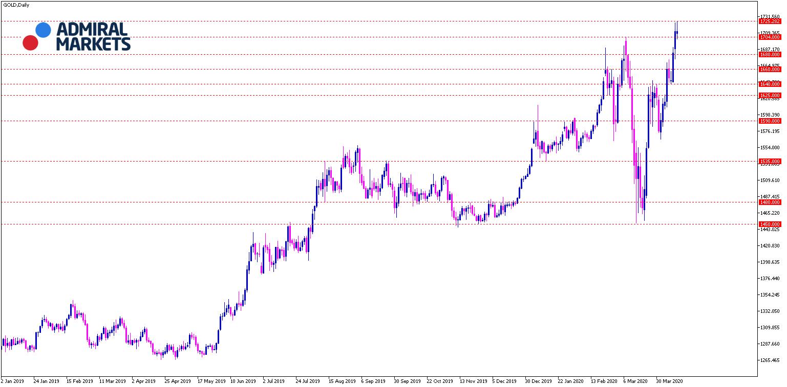 Gold Analyse 14.04.2020 - Tagesansicht