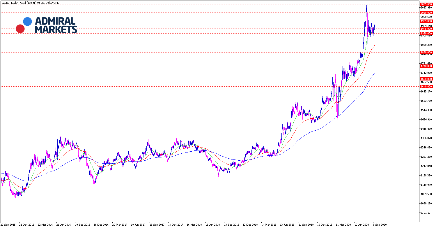 Gold Analyse - Tages-Chart 15.09.20