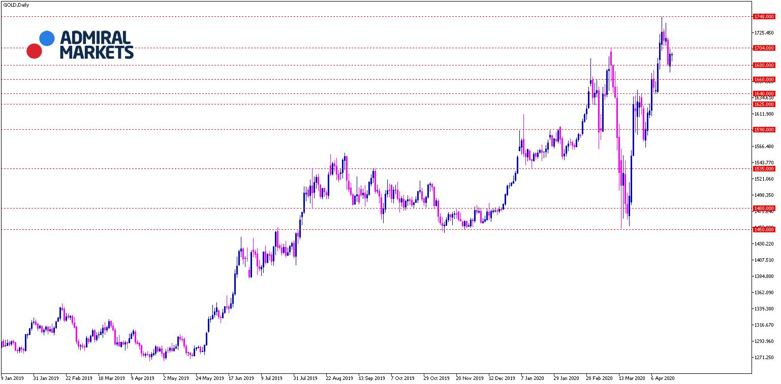 Gold Analyse Tagesansicht 21.04.2020