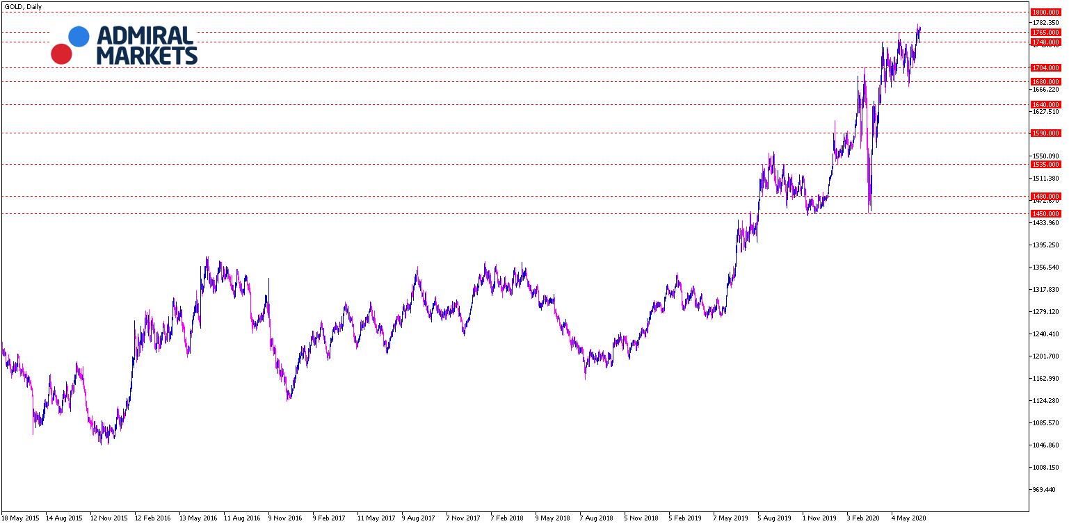 Gold Chartanayse 30.06.2020 - Tagesansicht
